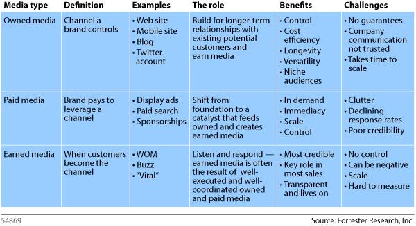 Mediablueprint-chart